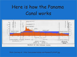 Panama Canal Powerpoint Slaved Me Great Power Point