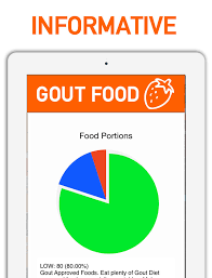 gout diet foods and grocery list app ranking and store data app