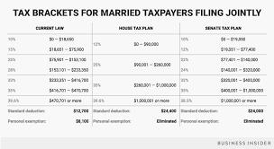 trump tax reform tax brackets under trump s tax reform plan business insider