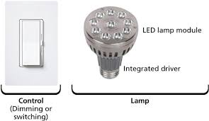 Led Light Flicker Problem Understand Compatibility Performance And Dimming Issues In Led