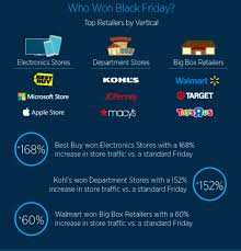 target black friday results 2014 the geomarketing top 5 countdown