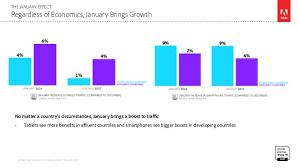 target black friday boost mobile 2017 adobe digital insights mobile landscape a moving target