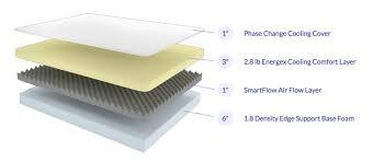 love mattress nest bedding love and sleep mattress review rizknows