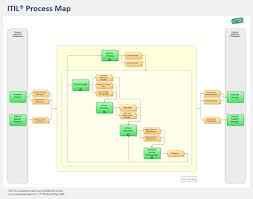Flow Line Map Definition The Itil Process Map