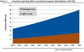 light duty gas vehicle sales to reach 3 8 million in 2023