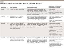 Counseling Treatment Plan Goals A Review Of Evidence Based Psychotherapies For Bipolar Disorder
