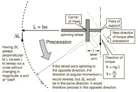 vector properties of rotational quantities
