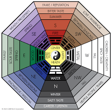 all about the classical feng shui bagua home or office pixel