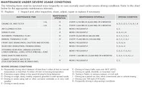 lexus service guide kia u0027s preferred maintenance guide intervals pricing page 2