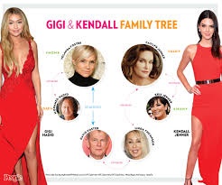 Related Pics How Kendall Jenner And Gigi Hadid Are Related