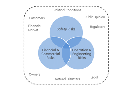 commercial risk model figure 1 risk management environment model for a nuclear power