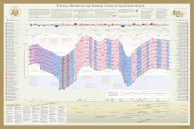 Us Court Of Appeals Map A Visual History Of The Us Supreme Court U2013 Timeplots