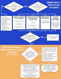 emergency warning sirens medical emergencies at home osha