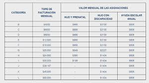 cuanto dinero se cobra por hijo asignaciones familiares cuánto cobrarán los monotributistas con los