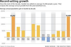 jobs in seattle seattle once again nation u0027s fastest growing big city population