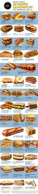 what s your favorite sandwich the rankings are in