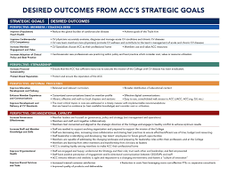 Strategy Map Our Strategic Direction American College Of Cardiology