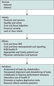 putting patients first by reducing administrative tasks in health