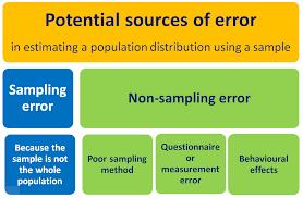 sampling error and non sampling error learn and teach statistics