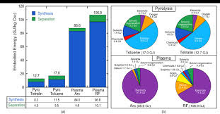 life cycle assessment of organic photovoltaics intechopen