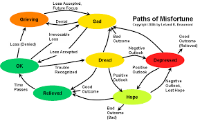 Words Of Comfort For A Depressed Friend Emotional Competency Sadness