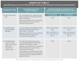 osha silica rule table 1 ami environmental how to comply with osha s final respirable