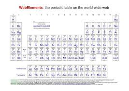 Periodic Table Changes Periodic Table Changes To The Periodic Table Periodic Table Of
