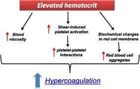 myeloproliferative neoplasms and thrombosis blood journal