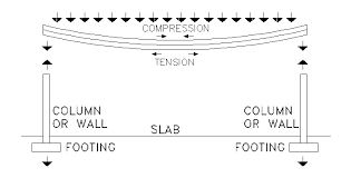Beam Deflection Table by Deflection Totalconstructionhelp