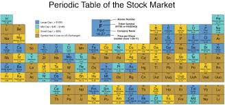 C Element Periodic Table Periodic Table Of The Stock Market I Can Has Science