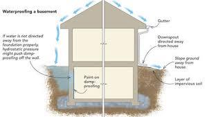 waterproofing a basement from the inside fine homebuilding