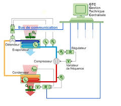 fonctionnement chambre froide la régulation de puissance des groupes frigorifiques