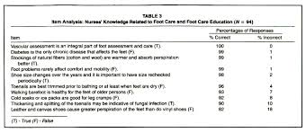 nurses u0027 knowledge and perceptions related to foot care for older