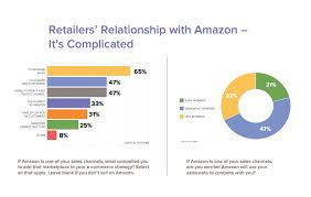 e commerce performance indicators u0026 confidence epic report finds