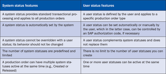 sap production order table sapexperts configure user statuses to increase compliance control