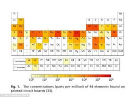 Where Are The Metals Located On The Periodic Table Yale University Study Shows Important Smartphone Metals Running