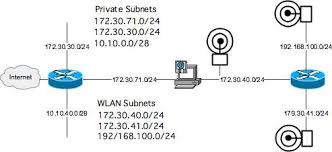 routing table in networking router expert building a wlan proxy server ip routing