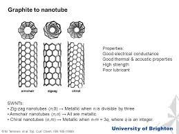 Armchair Nanotubes Ch250 Intermediate Analysis U2013 Part 2 Materials U0026 Nanotechnology Dr