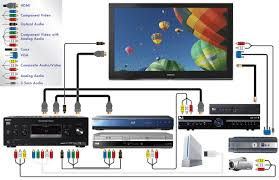 how to connect led tv to home theater bjhryz com