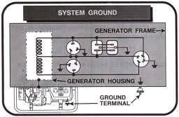 generator operation for portable generators
