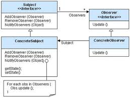 pattern exles in javascript collection of observer javascript design pattern with exles