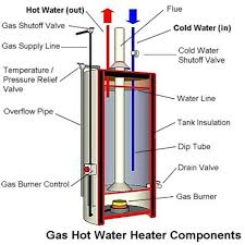 gas water heater pilot light but not burner anatomy of a tank type gas water heater