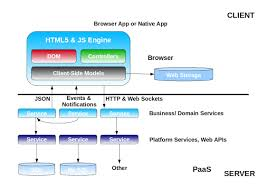 architecture of a modern web application techie kernel