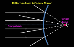 shedding light on curved mirrors liacos educational media