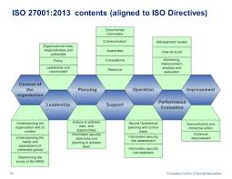 Controlling Definition by Agenda Introduction Iso Family Of Standards Ppt Download