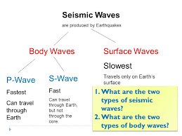what type of seismic waves travel through earth images Seismic waves and earth 39 s interior eric angat environmental jpg
