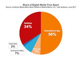 majority of u s consumers still download zero apps per month