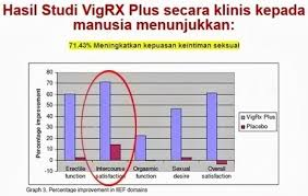 vigrx plus obat pembesar penis permanen vimax