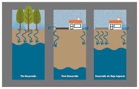 10 principales riesgos de casa prefabricadas segunda mano concreto permeable desarrollo urbano de bajo impacto
