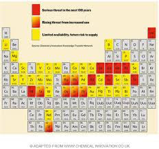 where are semiconductors on the periodic table energy predicament the endangered element periodic table